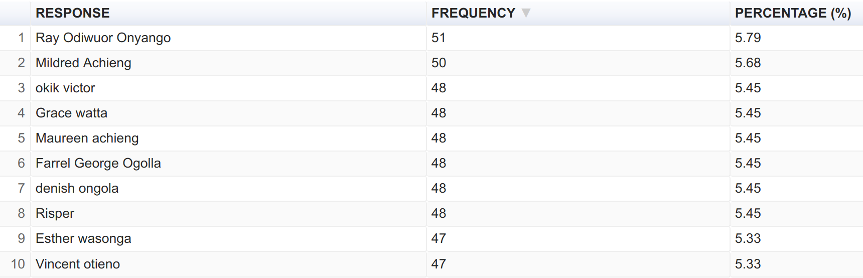 Frequency table data analysis on Hoji